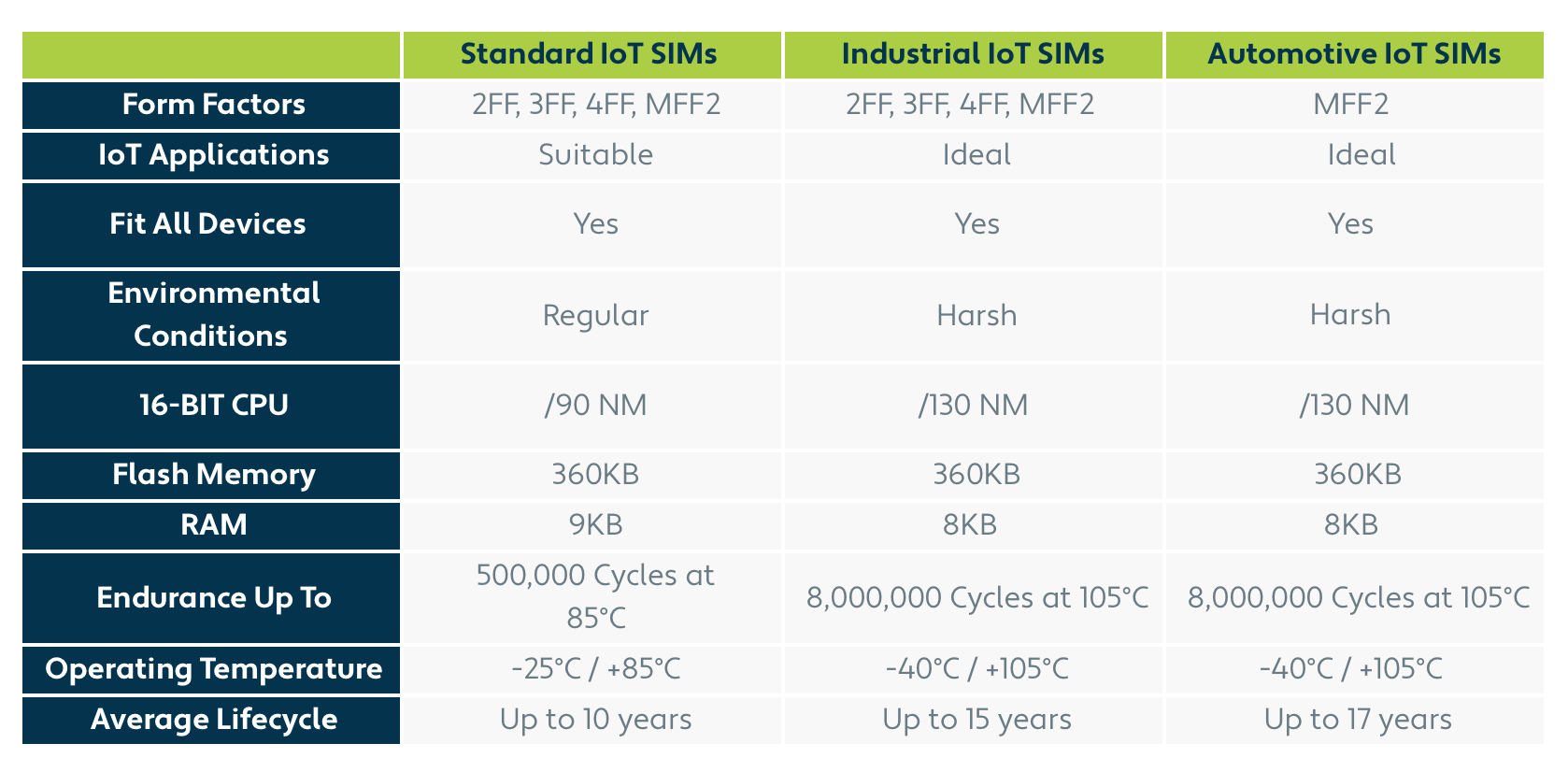 IoT SIM models and their functionalities